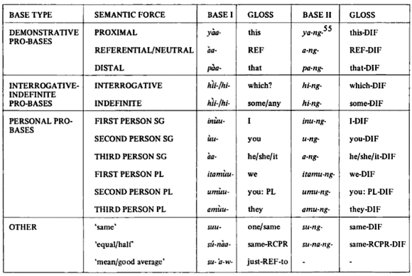 Some Examples Of Hopi Language Structure